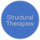 Structural Therapies which provide relief to the body